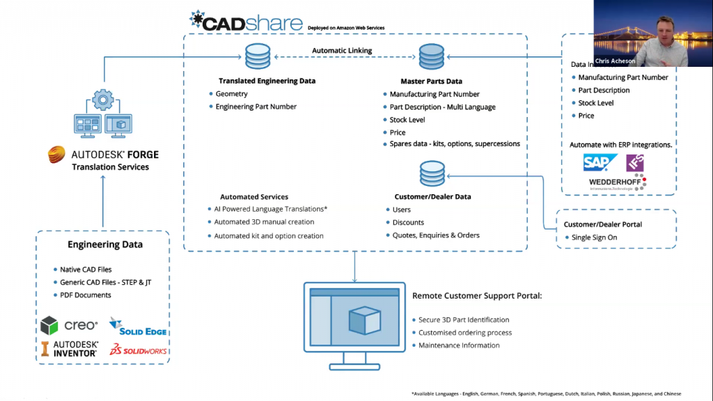 How CADshare enriches CAD data